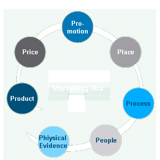marketing-mix-7p